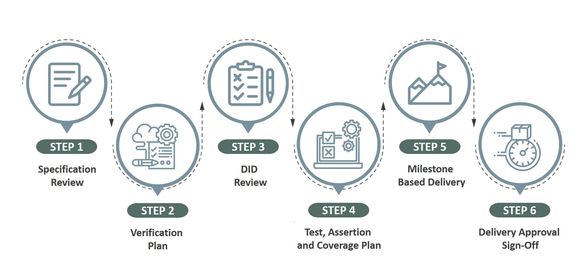 verification-design-process-softnautics